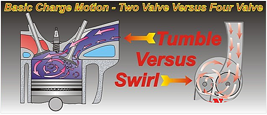 Figure 1 Basic Charge Motion 2-Valve vs 4-Valve