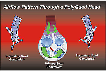 Figure 5 Airflow pattern through a PolyQuad Head