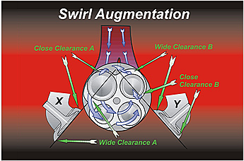 Figure 6 Swirl Augmentation