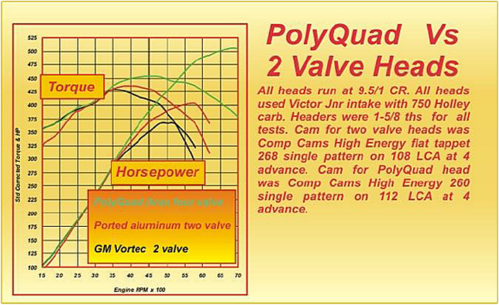Figure 8 PolyQuad vs 2-Valve Heads
