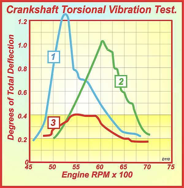 Figure 4. Crankshaft Torsional Vibration Test