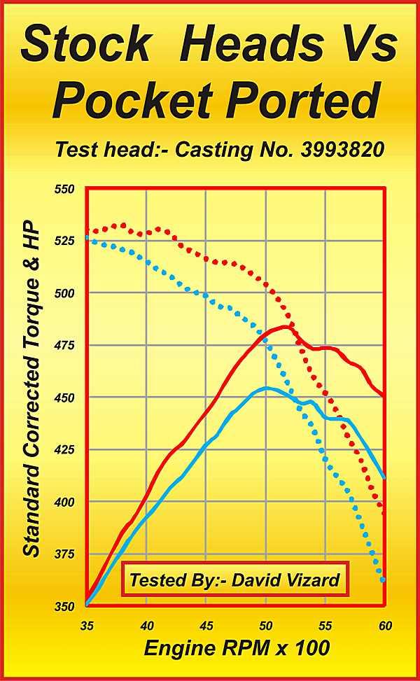 Figure 8. Stock Heads vs Pocket Ported